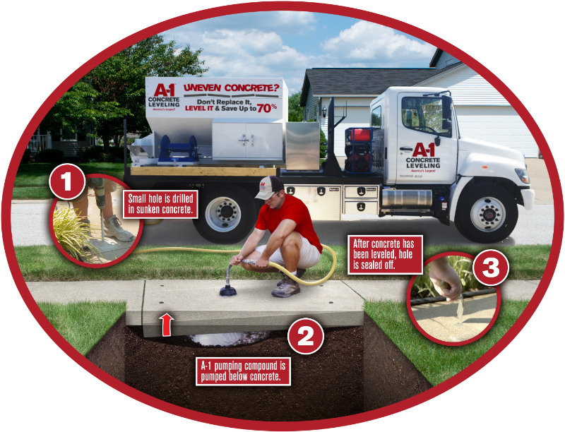 How concrete leveling works