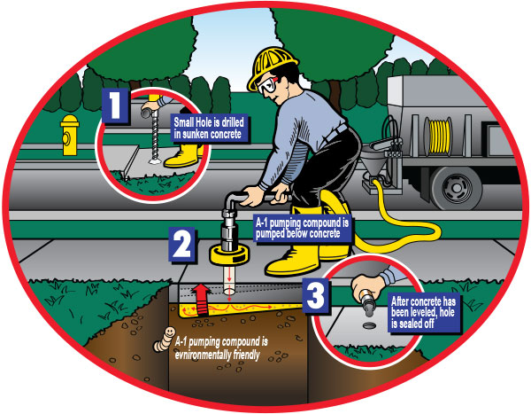 A-1 Concrete Leveling, 3-step Process
