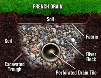 French Drains A 1 Concrete Leveling And Foundation Repair