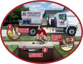 The A-1 Concrete Leveling 3-Step Process